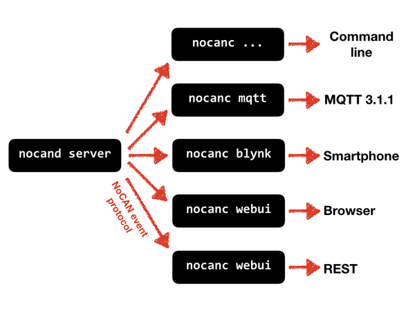 Omzlo: Introduction to the NoCAN platform