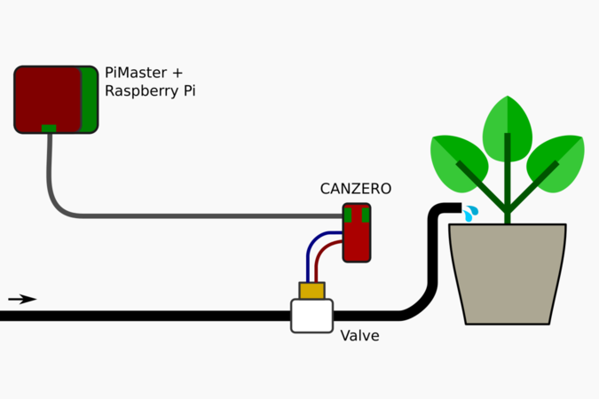 Omzlo: Automated plant watering with CAN bus